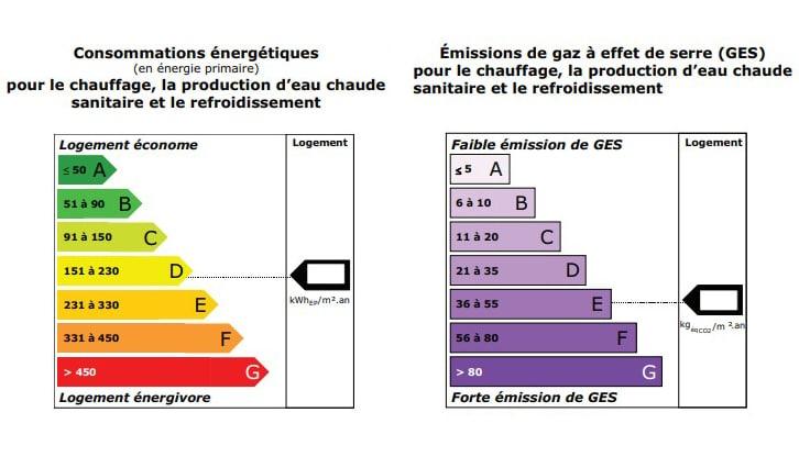 Diagnostic immobilier Challans - Etiquettes DPE - Diagnocéan